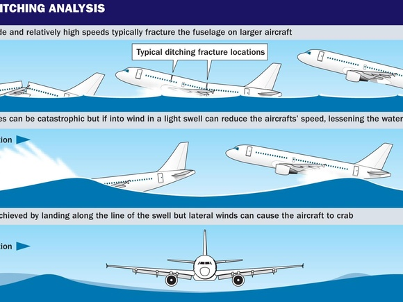 Aircraft Ditching Analysis